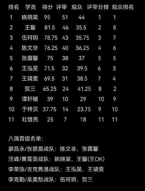 好声音十一进八 谭轩辕淘汰 姚小屯成为夺冠热门 只剩下一个男同学